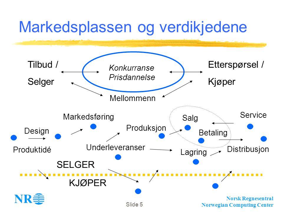 Norsk Regnesentral Norwegian Computing Center Slide 5 Markedsplassen og verdikjedene Tilbud / Selger Etterspørsel / Kjøper Konkurranse Prisdannelse De