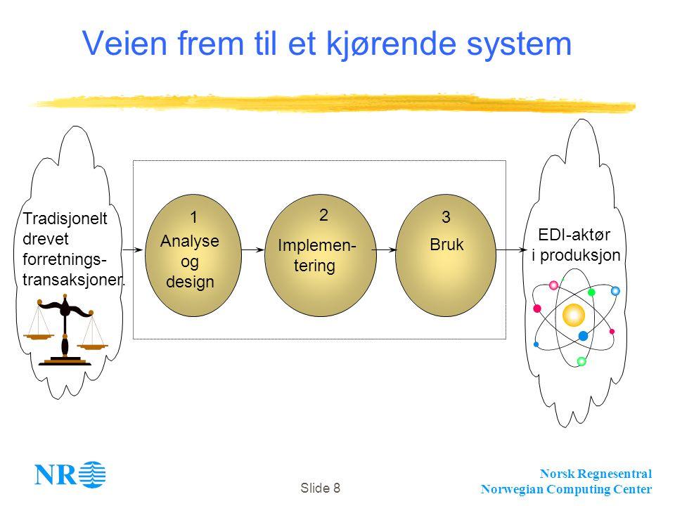 Norsk Regnesentral Norwegian Computing Center Slide 8 Veien frem til et kjørende system Tradisjonelt drevet forretnings- transaksjoner. EDI-aktør i pr