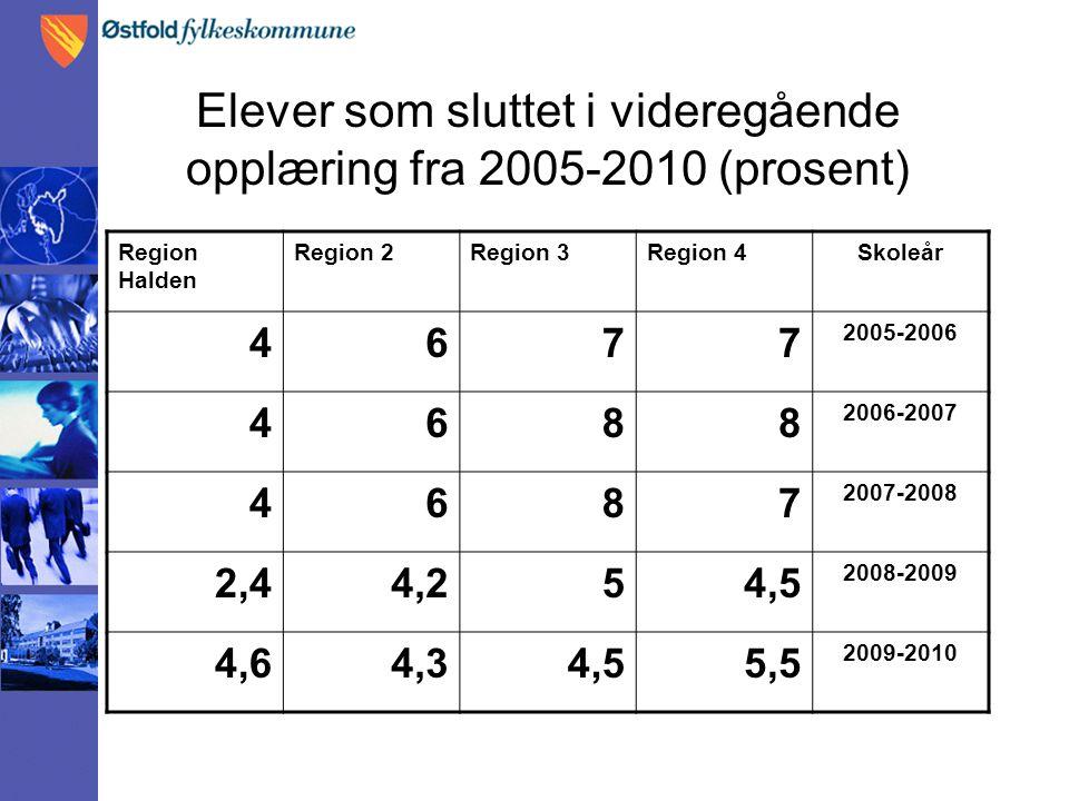 Elever som sluttet i videregående opplæring fra 2005-2010 (prosent) Region Halden Region 2Region 3Region 4Skoleår 4677 2005-2006 4688 2006-2007 4687 2007-2008 2,44,254,5 2008-2009 4,64,34,55,5 2009-2010