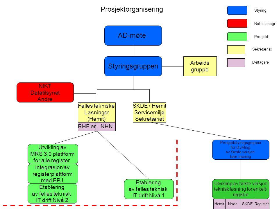 Etablering av felles teknisk IT drift Nivå 2 AD-møte Styringsgruppen NIKT Datatilsynet Andre Utvikling av MRS 3.0 plattform for alle register Prosjekt