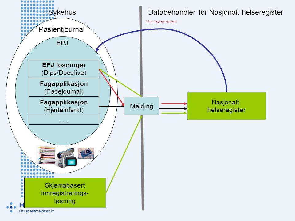Pasientjournal Nasjonalt helseregister Melding EPJ EPJ løsninger (Dips/Doculive) Fagapplikasjon (Fødejournal) Fagapplikasjon (Hjerteinfarkt) Skjemabas