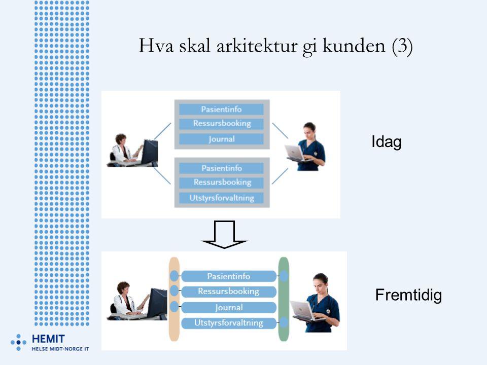 Hva skal arkitektur gi kunden (3) Idag Fremtidig