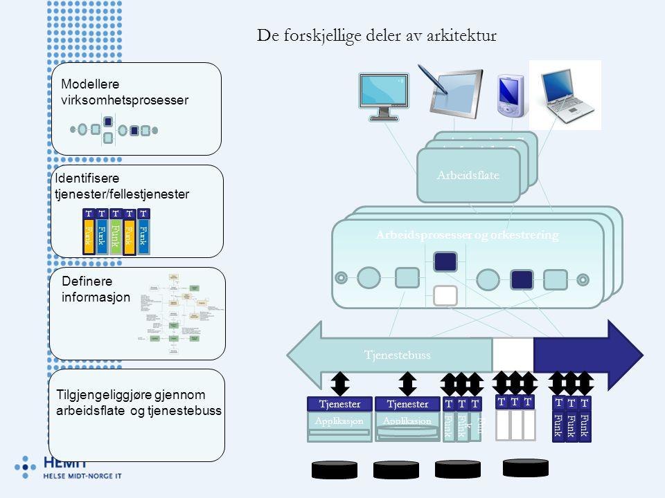 Arbeidsprosesser og orkestrering De forskjellige deler av arkitektur Funk T T T T T Modellere virksomhetsprosesser Identifisere tjenester/fellestjenes