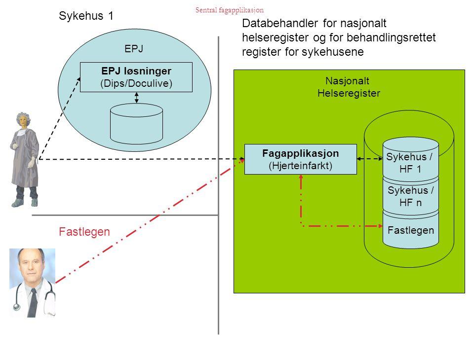 Melding Skjemabasert innregistrerings- løsning Sykehus 1..n Databehandler for Nasjonalt helseregister Skjemabasert innregistrering EPJ EPJ løsninger (Dips/Doculive) Nasjonalt Helseregister