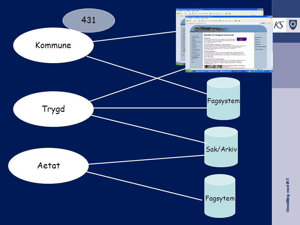 Omstilling med IKT Sak/Arkiv Fagsystem Fagsytem Fagsystem Kommune Trygd Aetat 431