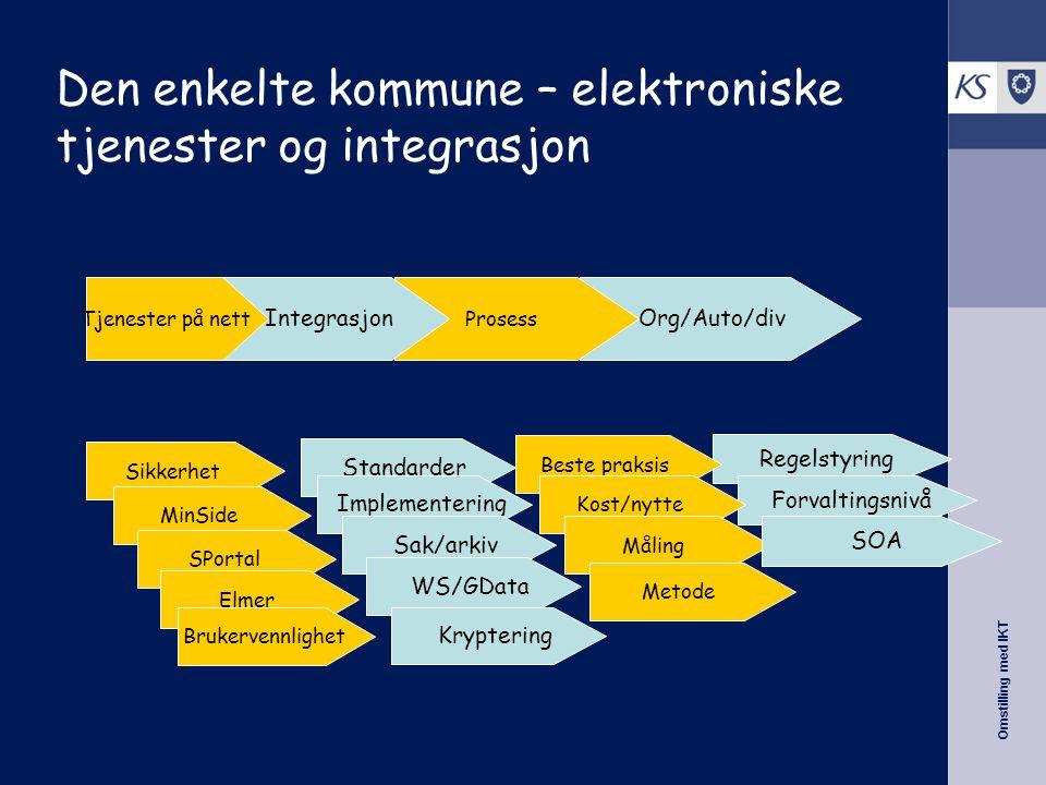 Omstilling med IKT Regelstyring Forvaltingsnivå Org/Auto/div Prosess Integrasjon Den enkelte kommune – elektroniske tjenester og integrasjon Tjenester