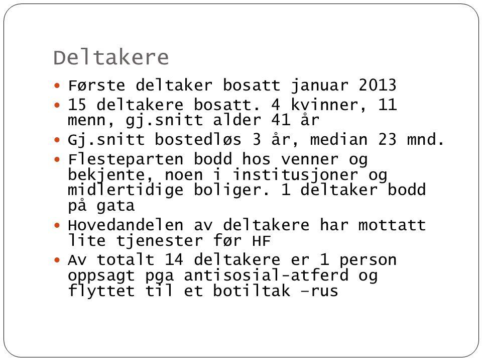 Deltakere  Første deltaker bosatt januar 2013  15 deltakere bosatt. 4 kvinner, 11 menn, gj.snitt alder 41 år  Gj.snitt bostedløs 3 år, median 23 mn