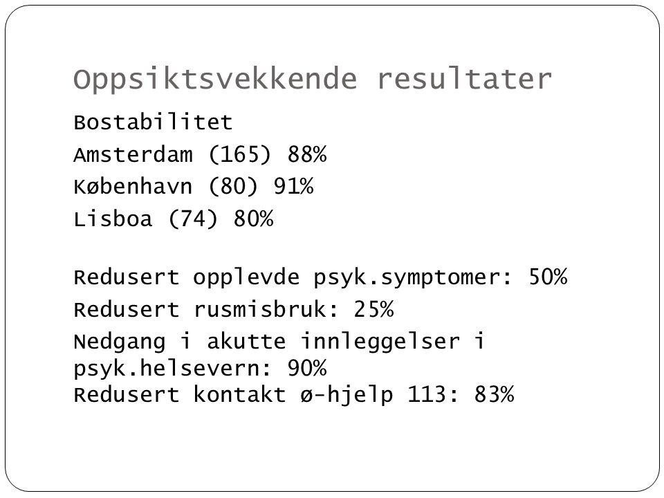 Oppsiktsvekkende resultater Bostabilitet Amsterdam (165) 88% København (80) 91% Lisboa (74) 80% Redusert opplevde psyk.symptomer: 50% Redusert rusmisb