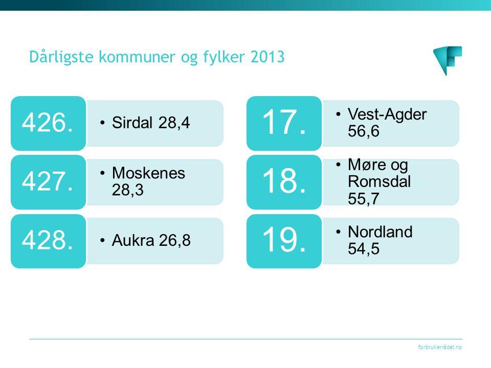 forbrukerrådet.no Dårligste kommuner og fylker 2013 •Sirdal 28,4 426. •Moskenes 28,3 427. •Aukra 26,8 428. •Vest-Agder 56,6 17. •Møre og Romsdal 55,7