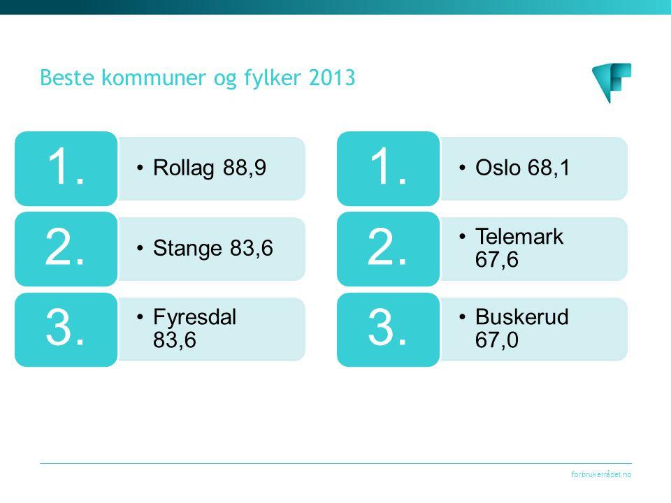forbrukerrådet.no Beste kommuner og fylker 2013 •Rollag 88,9 1. •Stange 83,6 2. •Fyresdal 83,6 3. •Oslo 68,1 1. •Telemark 67,6 2. •Buskerud 67,0 3.