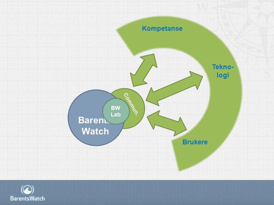Commun. Barents Watch BW Lab Brukere Kompetanse Tekno- logi