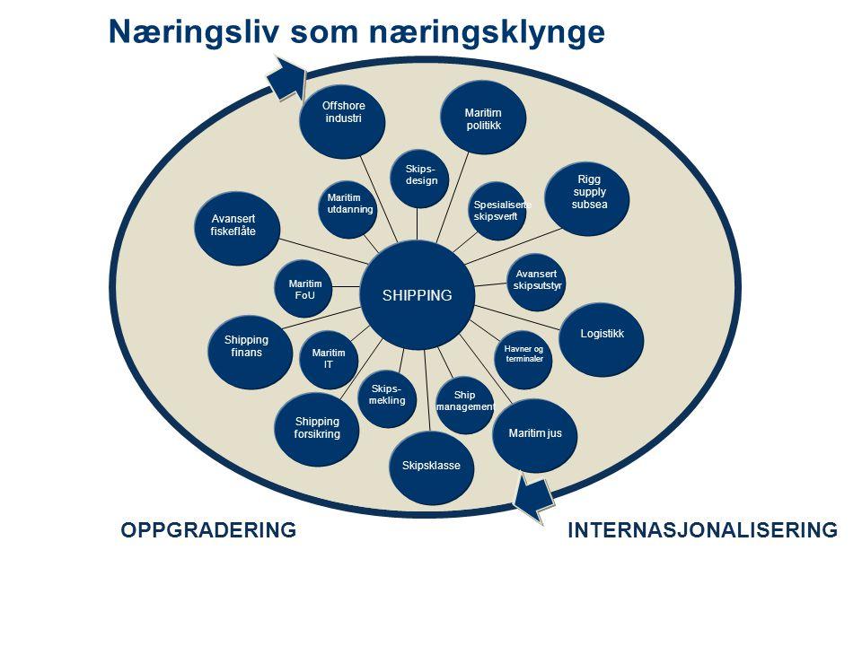 Næringsliv som næringsklynge OPPGRADERINGINTERNASJONALISERING Skips- mekling Havner og terminaler Avansert skipsutstyr Maritim FoU Spesialiserte skips
