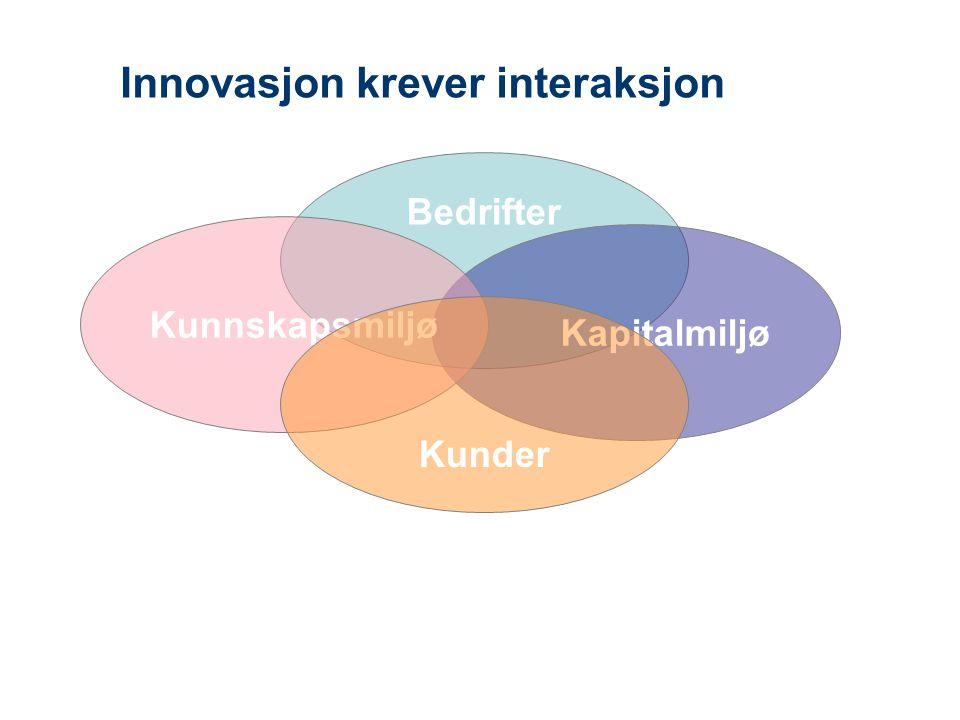 Innovasjon krever interaksjon Bedrifter Kapitalmiljø Kunnskapsmiljø Kunder