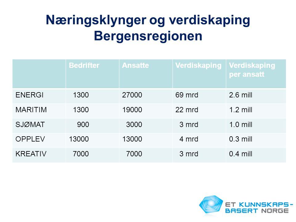 Næringsklynger og verdiskaping Bergensregionen BedrifterAnsatteVerdiskapingVerdiskaping per ansatt ENERGI 13002700069 mrd2.6 mill MARITIM 13001900022