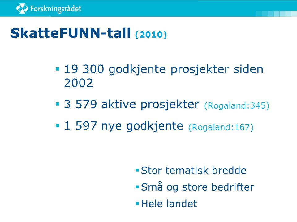 SkatteFUNN-tall (2010)  19 300 godkjente prosjekter siden 2002  3 579 aktive prosjekter (Rogaland:345)  1 597 nye godkjente (Rogaland:167)  Stor t