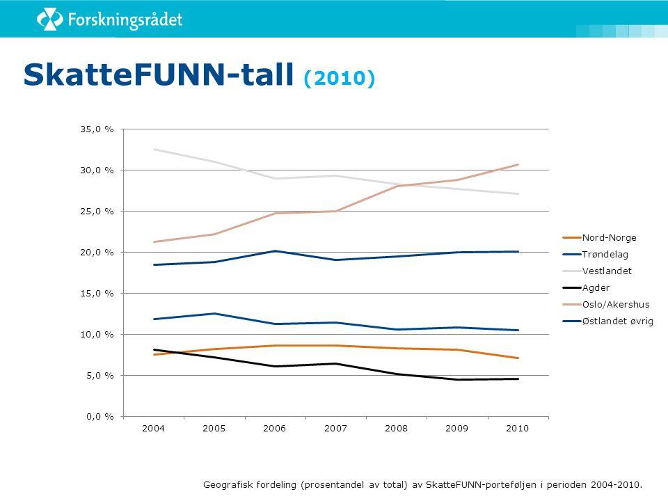 SkatteFUNN-tall (2010) Geografisk fordeling (prosentandel av total) av SkatteFUNN-porteføljen i perioden 2004-2010.