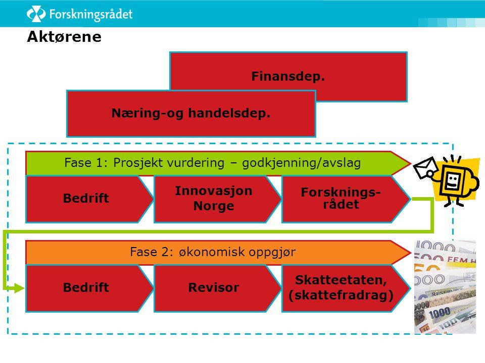 Aktørene Fase 1: Prosjekt vurdering – godkjenning/avslag Forsknings- rådet Innovasjon Norge Bedrift Fase 2: økonomisk oppgjør Skatteetaten, (skattefra