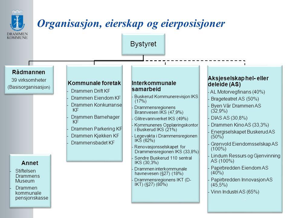 Organisasjon, eierskap og eierposisjoner Bystyret Rådmannen 39 virksomheter (Basisorganisasj on) Annet - Stiftelsen Drammens Museum - Drammen kommunal
