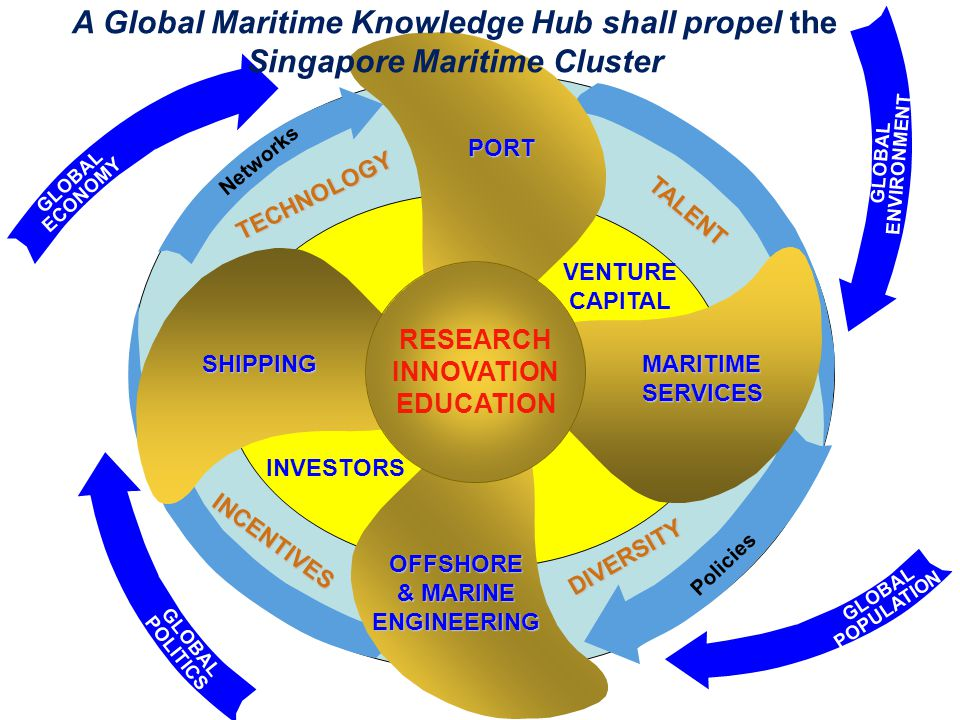 INVESTORS VENTURE CAPITAL TECHNOLOGY TALENT INCENTIVES DIVERSITY Networks Policies PORT MARITIMESERVICES OFFSHORE & MARINE ENGINEERING SHIPPING RESEAR