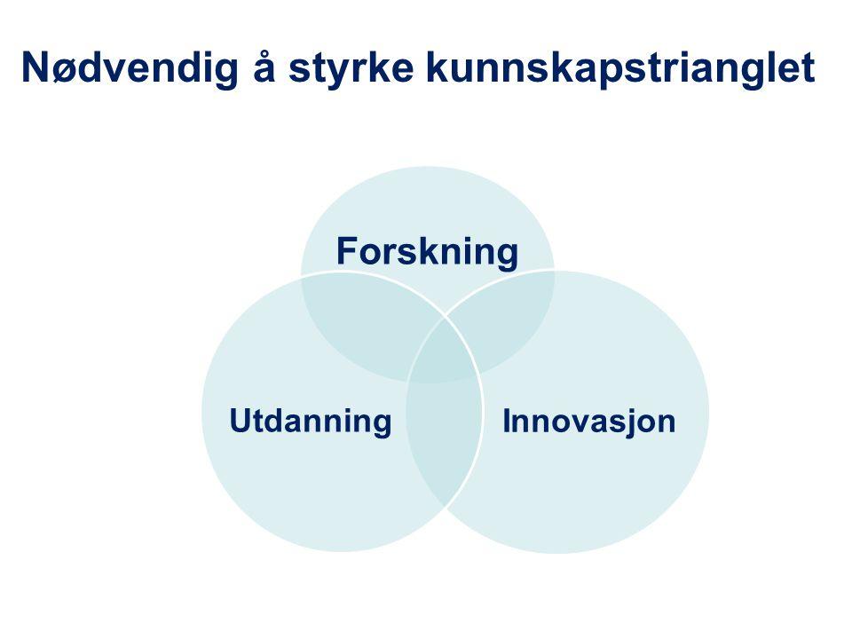 Forskning Innovasjon Utdanning Nødvendig å styrke kunnskapstrianglet