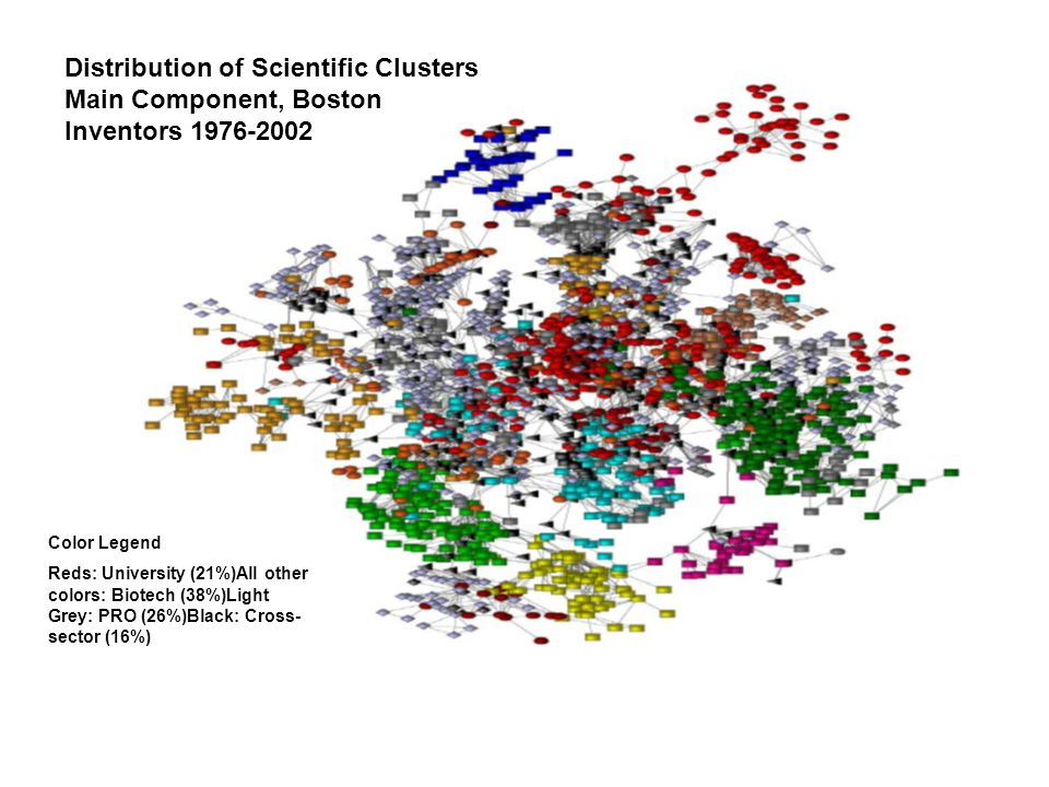 Distribution of Scientific Clusters Main Component, Boston Inventors 1976-2002 Color Legend Reds: University (21%)All other colors: Biotech (38%)Light