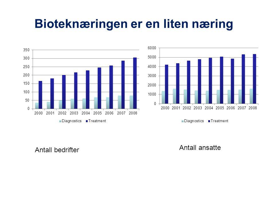 Bioteknæringen er en liten næring Antall bedrifter Antall ansatte