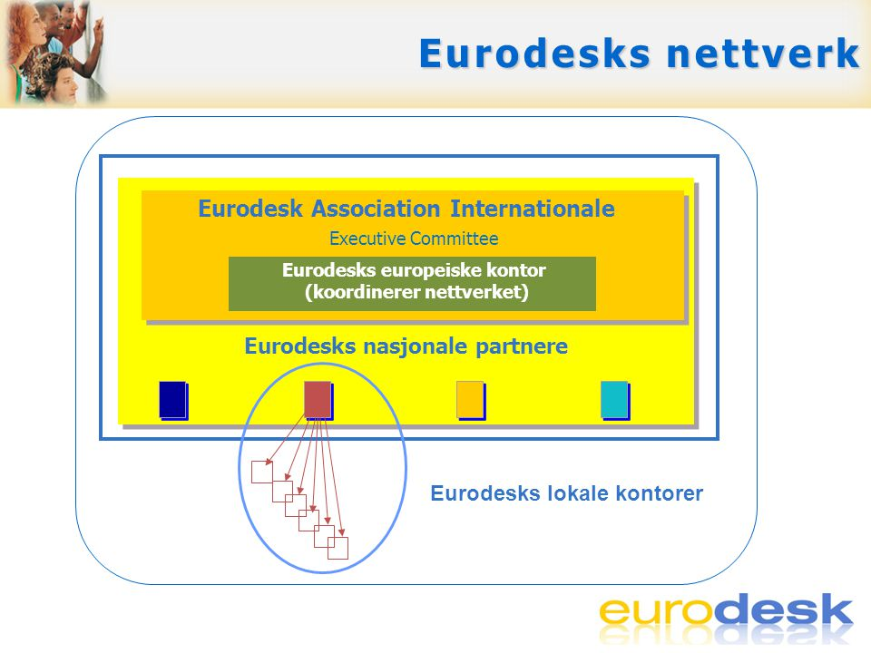 Eurodesk Association Internationale Eurodesks nasjonale partnere Eurodesks lokale kontorer Executive Committee Eurodesks europeiske kontor (koordinere