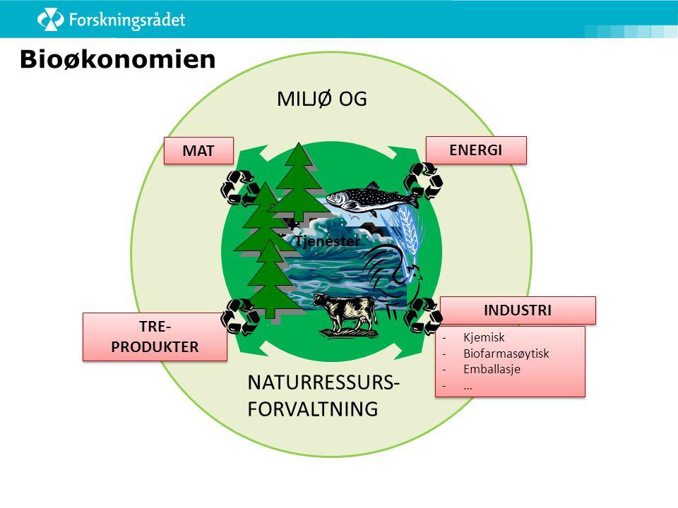 MAT INDUSTRI ENERGI TRE- PRODUKTER TRE- PRODUKTER -Kjemisk -Biofarmasøytisk -Emballasje -… -Kjemisk -Biofarmasøytisk -Emballasje -… MILJØ OG NATURRESS
