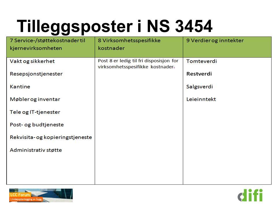 Tilleggsposter i NS 3454