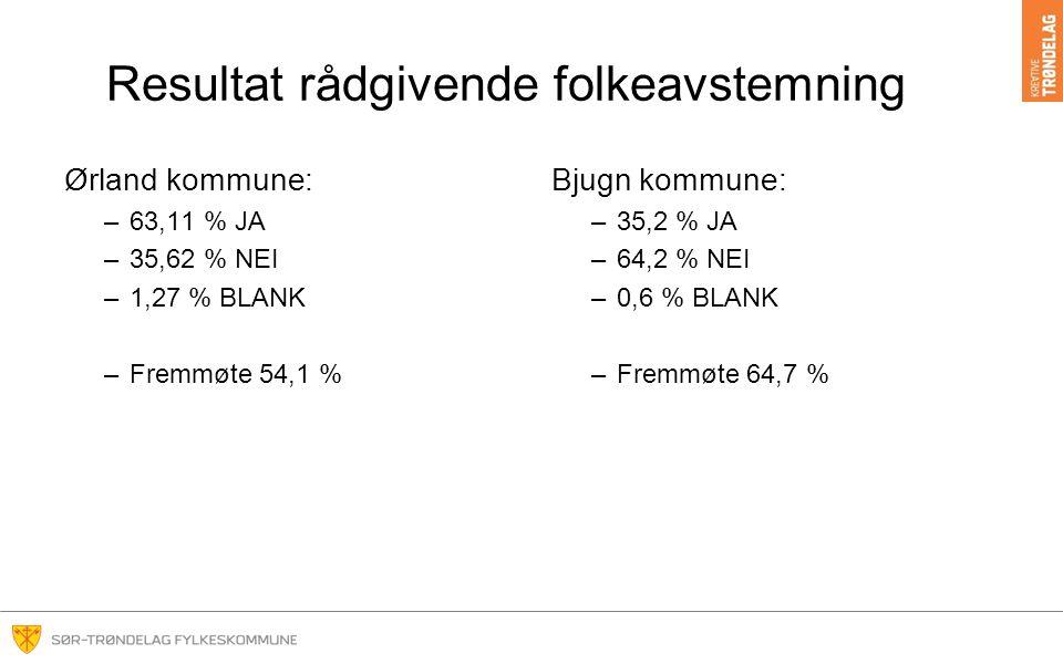 Resultat rådgivende folkeavstemning Ørland kommune: –63,11 % JA –35,62 % NEI –1,27 % BLANK –Fremmøte 54,1 % Bjugn kommune: –35,2 % JA –64,2 % NEI –0,6 % BLANK –Fremmøte 64,7 %