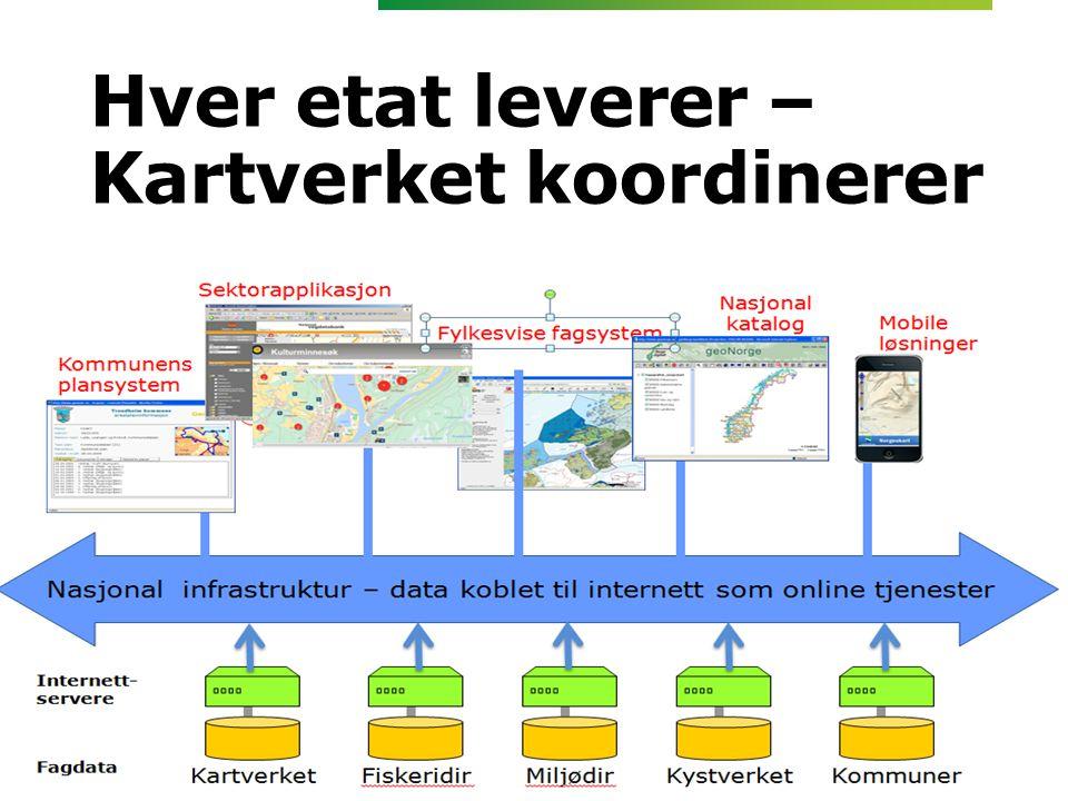Hver etat leverer – Kartverket koordinerer • Massevis av åpne data • Nedlasting • Online api- påkobling mot de ulike databasene