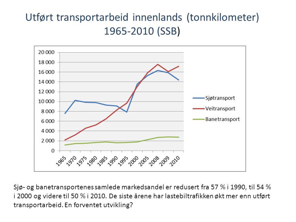 Utført transportarbeid innenlands (tonnkilometer) 1965-2010 (SSB) Sjø- og banetransportenes samlede markedsandel er redusert fra 57 % i 1990, til 54 %