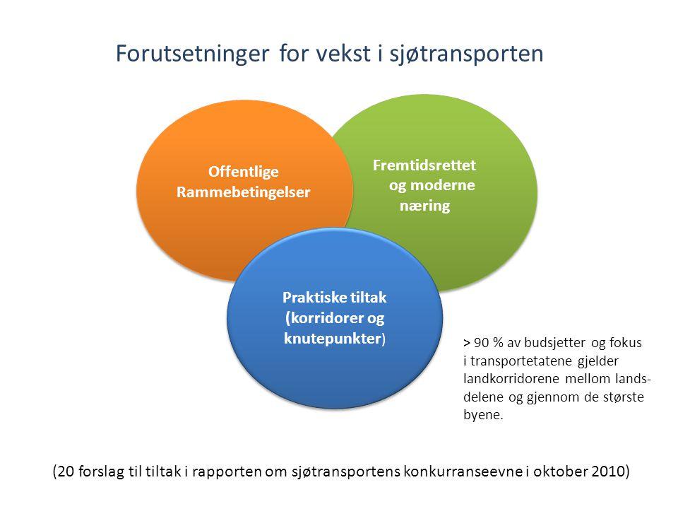 Fremtidsrettet og moderne næring Fremtidsrettet og moderne næring Offentlige Rammebetingelser Offentlige Rammebetingelser Praktiske tiltak (korridorer