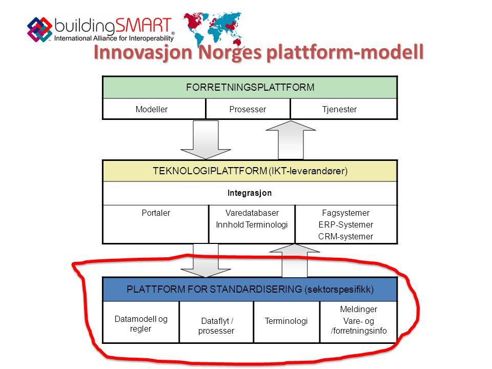 Innovasjon Norges plattform-modell FORRETNINGSPLATTFORM ModellerProsesserTjenester TEKNOLOGIPLATTFORM (IKT-leverandører) Integrasjon PortalerVaredatabaser Innhold Terminologi Fagsystemer ERP-Systemer CRM-systemer PLATTFORM FOR STANDARDISERING (sektorspesifikk) Datamodell og regler Dataflyt / prosesser Terminologi Meldinger Vare- og /forretningsinfo
