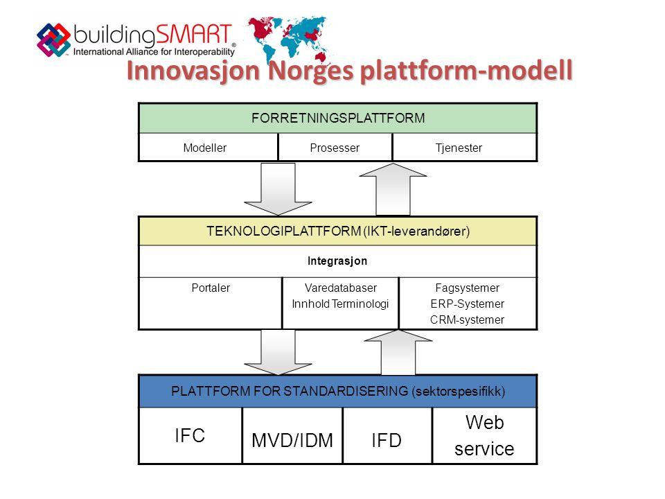 Innovasjon Norges plattform-modell FORRETNINGSPLATTFORM ModellerProsesserTjenester TEKNOLOGIPLATTFORM (IKT-leverandører) Integrasjon PortalerVaredatabaser Innhold Terminologi Fagsystemer ERP-Systemer CRM-systemer PLATTFORM FOR STANDARDISERING (sektorspesifikk) IFC MVD/IDMIFD Web service