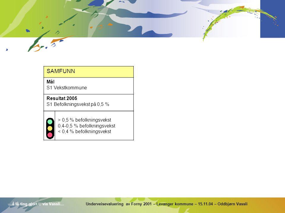 …å få ting gjort… via Vassli… Underveisevaluering av Forny 2001 – Levanger kommune – 15.11.04 – Oddbjørn Vassli SAMFUNN Mål S1 Vekstkommune Resultat 2