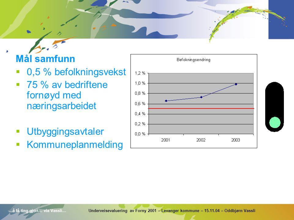 …å få ting gjort… via Vassli… Underveisevaluering av Forny 2001 – Levanger kommune – 15.11.04 – Oddbjørn Vassli Mål samfunn  0,5 % befolkningsvekst 