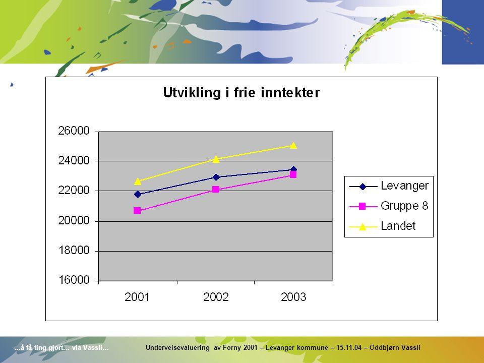 …å få ting gjort… via Vassli… Underveisevaluering av Forny 2001 – Levanger kommune – 15.11.04 – Oddbjørn Vassli