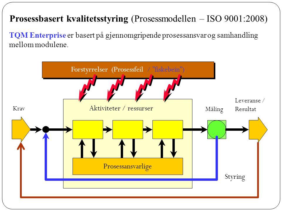 Aktiviteter / ressurser Prosessansvarlige Krav Måling Leveranse / Resultat Styring Forstyrrelser (Prosessfeil / fiskebein ) Prosessbasert kvalitetsstyring (Prosessmodellen – ISO 9001:2008) TQM Enterprise er basert på gjennomgripende prosessansvar og samhandling mellom modulene.