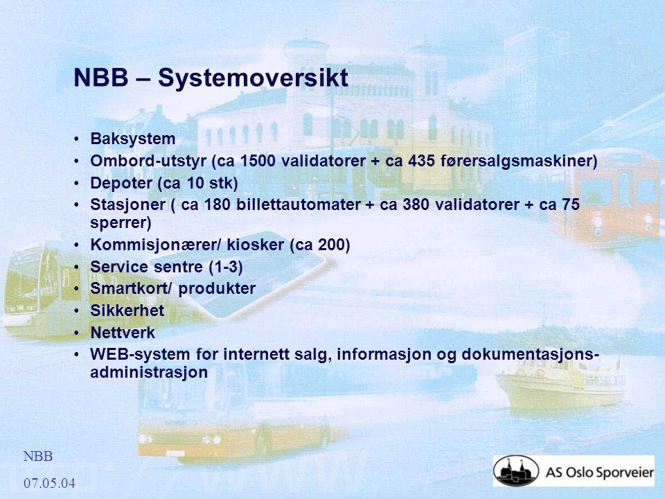 NBB 07.05.04 NBB – Systemoversikt •Baksystem •Ombord-utstyr (ca 1500 validatorer + ca 435 førersalgsmaskiner) •Depoter (ca 10 stk) •Stasjoner ( ca 180 billettautomater + ca 380 validatorer + ca 75 sperrer) •Kommisjonærer/ kiosker (ca 200) •Service sentre (1-3) •Smartkort/ produkter •Sikkerhet •Nettverk •WEB-system for internett salg, informasjon og dokumentasjons- administrasjon