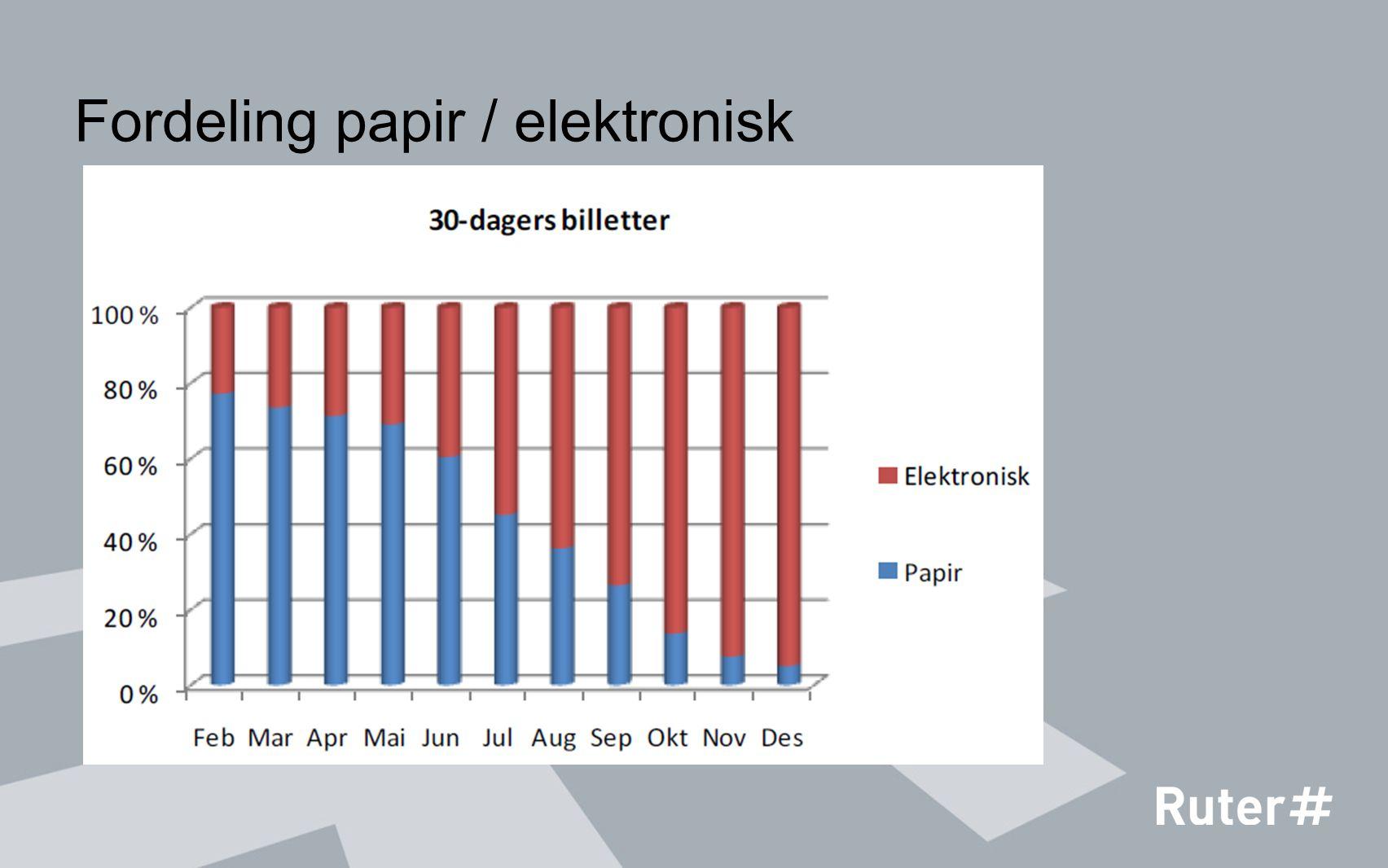 Fordeling papir / elektronisk