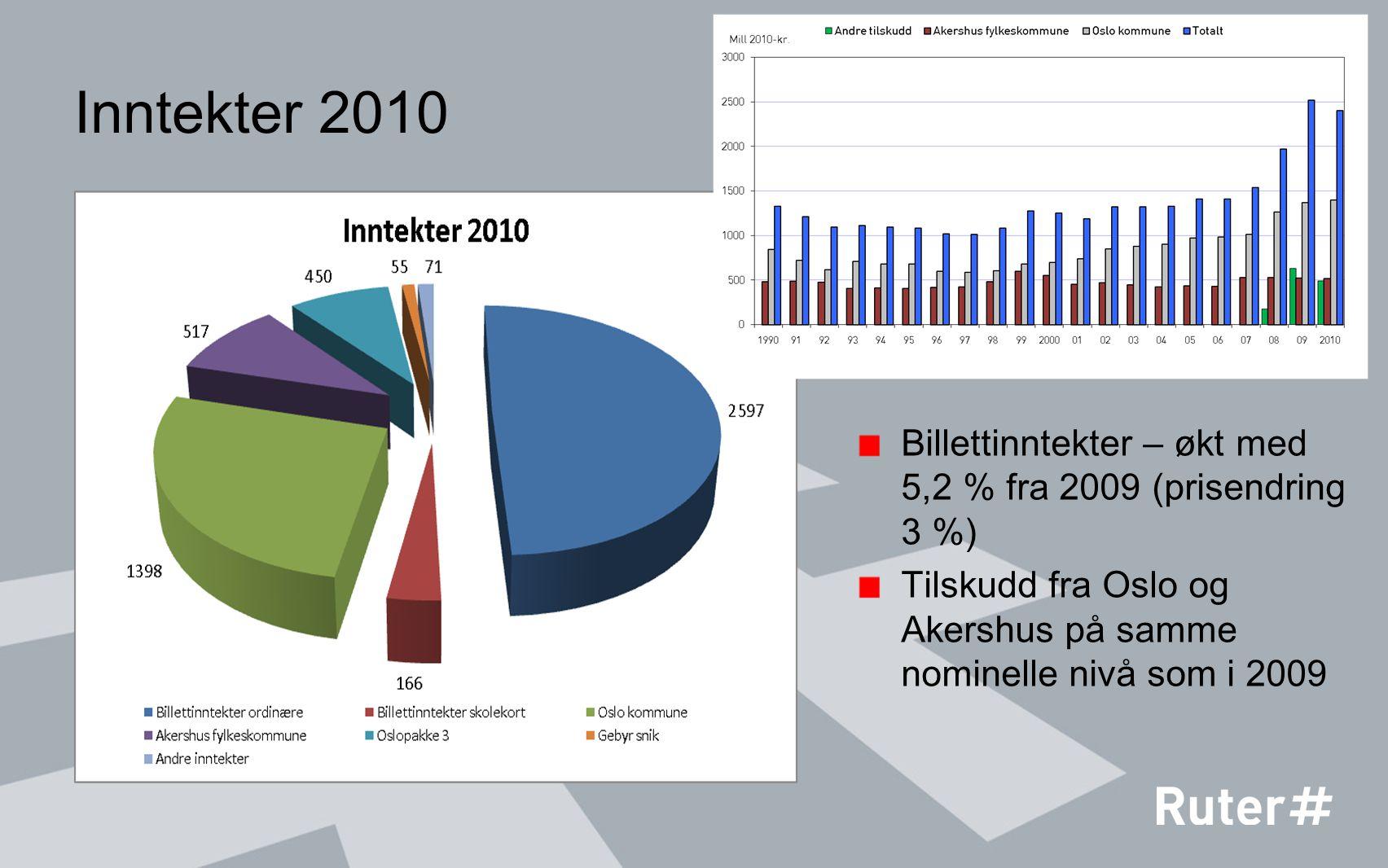 Inntekter 2010 Billettinntekter – økt med 5,2 % fra 2009 (prisendring 3 %) Tilskudd fra Oslo og Akershus på samme nominelle nivå som i 2009