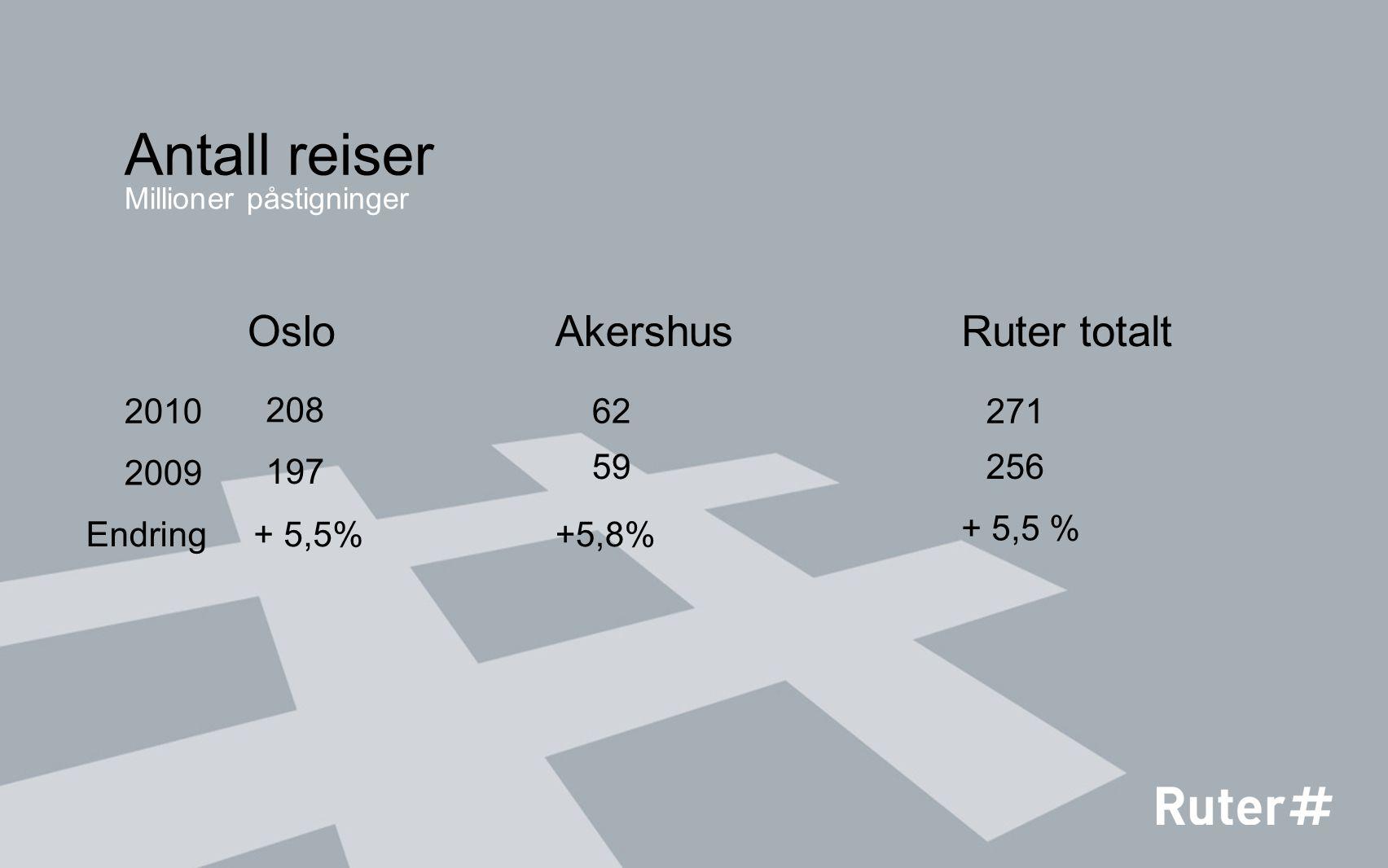 208 Oslo 62 Akershus 271 Ruter totalt 2010 2009 197 59256 Endring+ 5,5%+5,8% + 5,5 % Antall reiser Millioner påstigninger