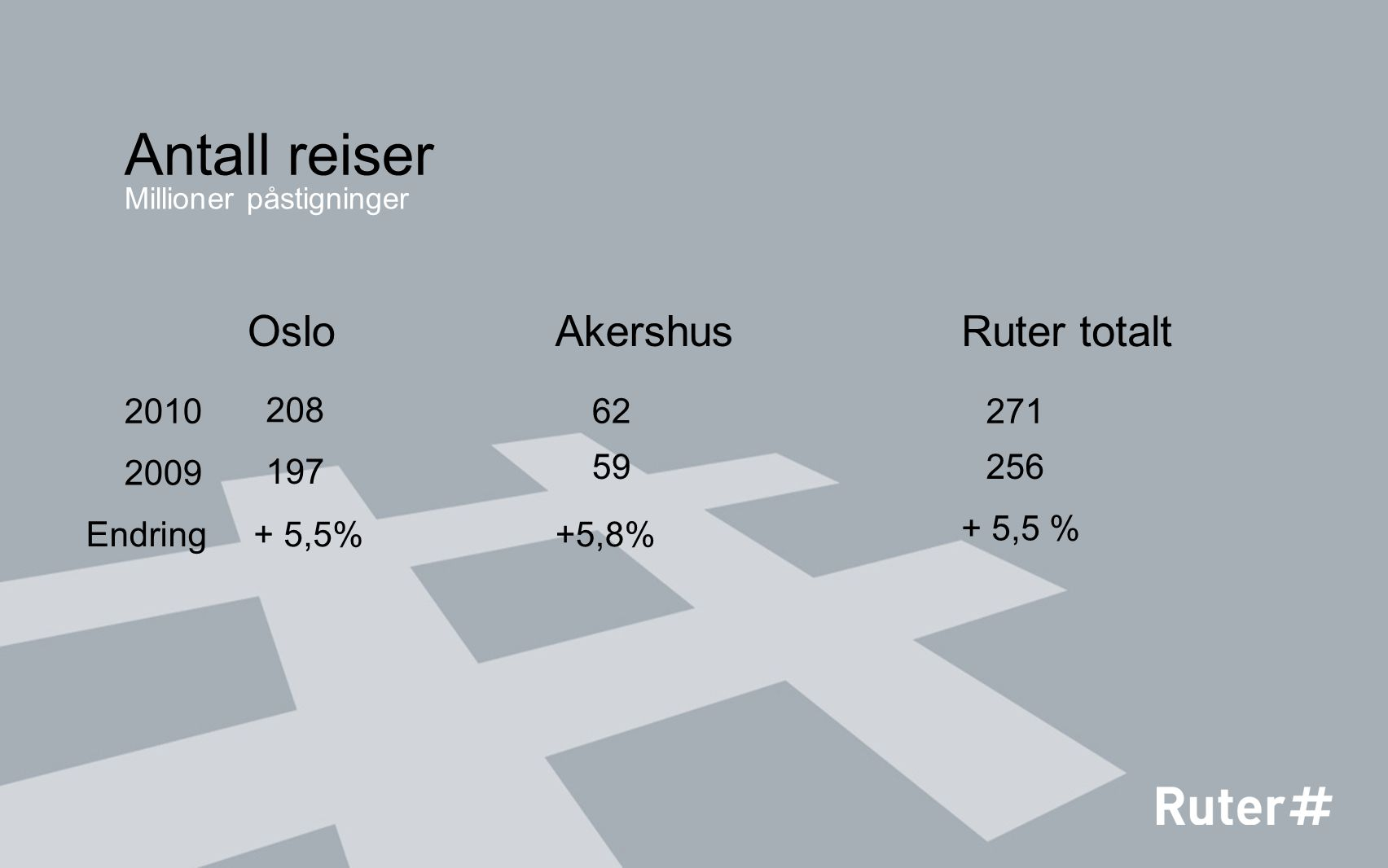 Trafikken på de ulike transportmidlene 2010 Buss 119 mill.