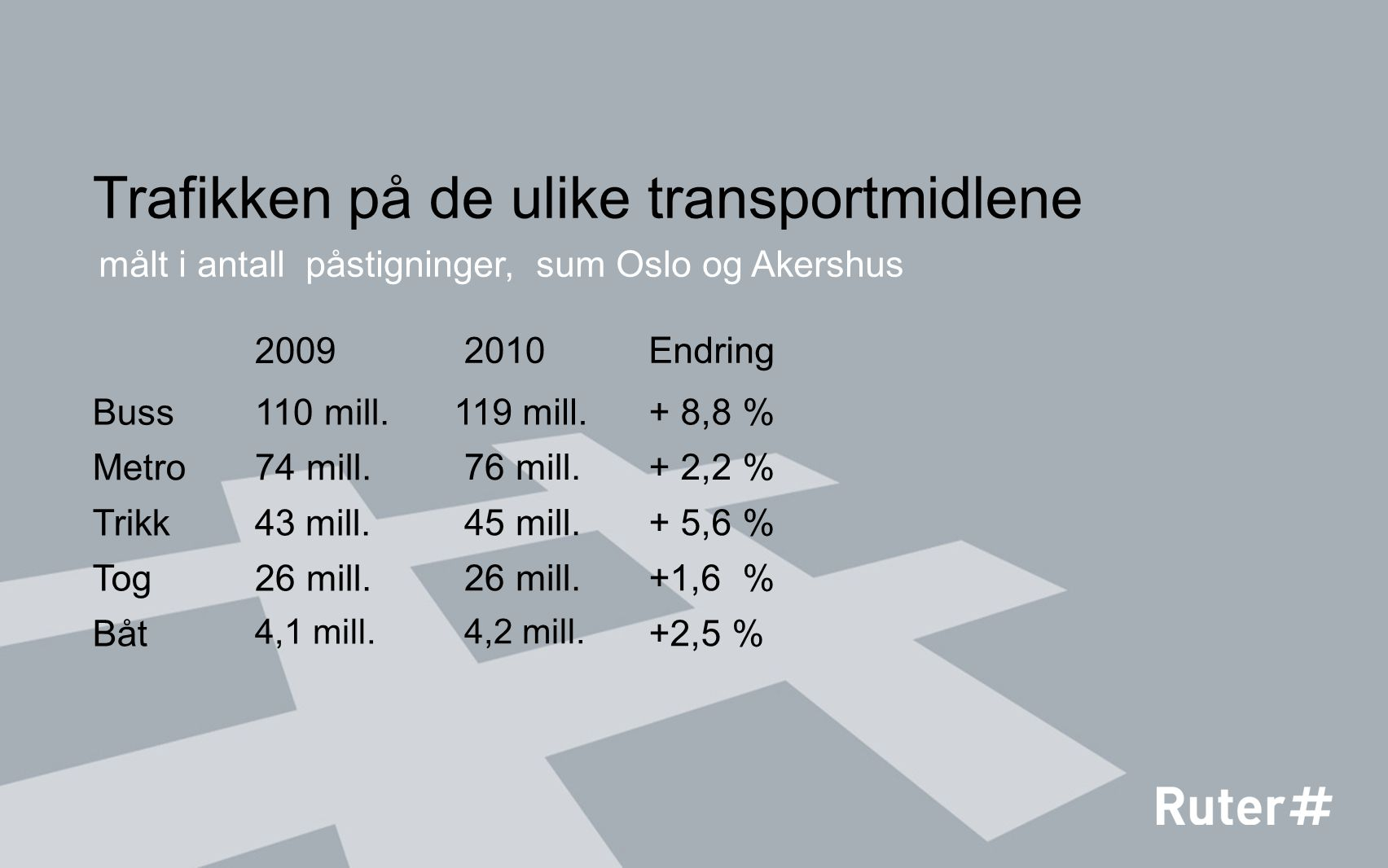 Trafikken på de ulike transportmidlene 2010 Buss 119 mill. målt i antall påstigninger, sum Oslo og Akershus Metro 76 mill. Trikk 45 mill. Tog 26 mill.