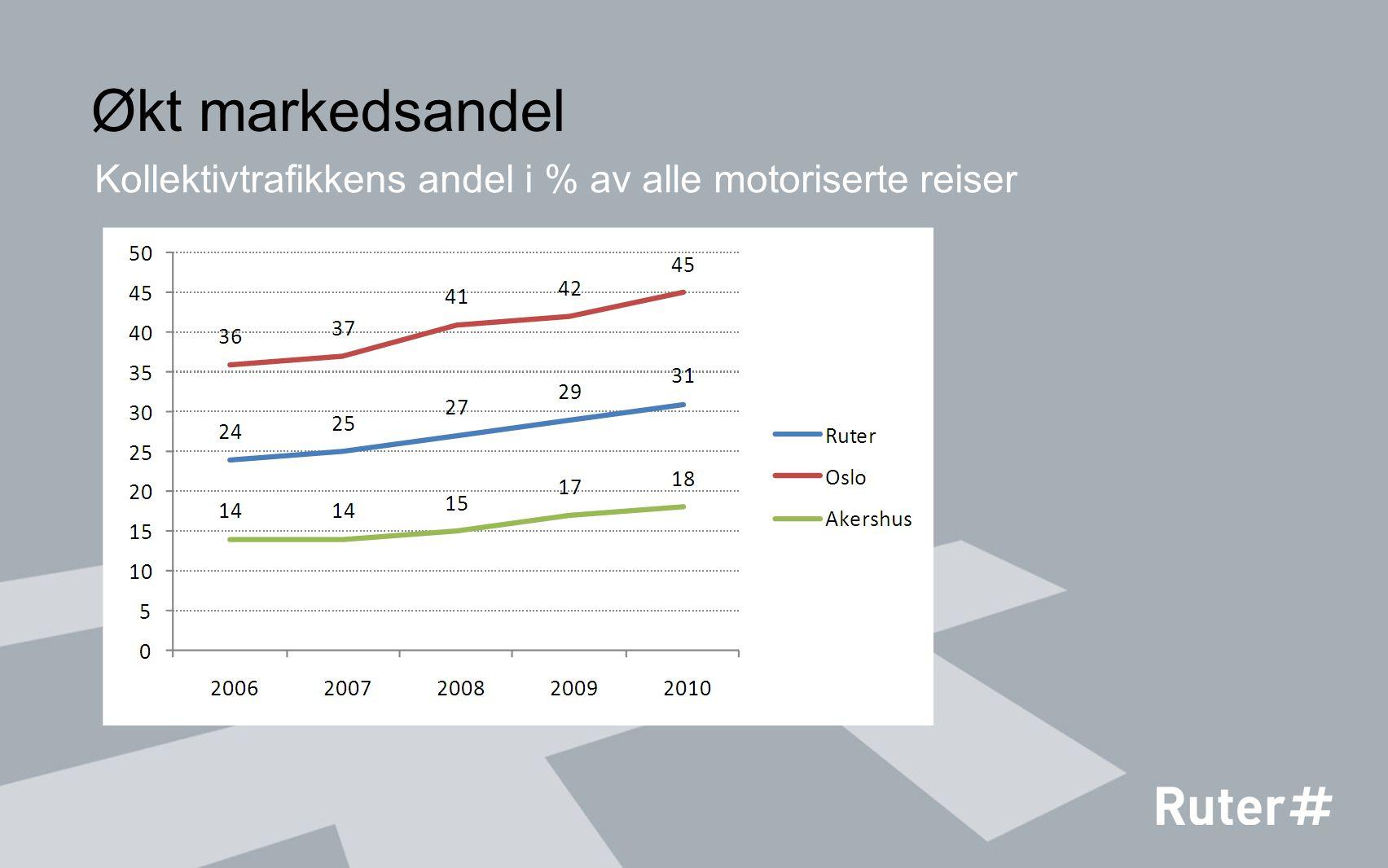 Økt markedsandel Kollektivtrafikkens andel i % av alle motoriserte reiser