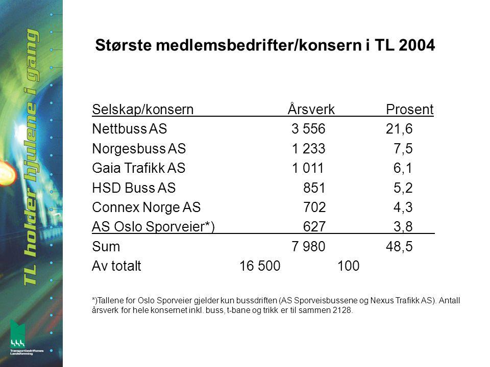 Største medlemsbedrifter/konsern i TL 2004 Selskap/konsernÅrsverkProsent Nettbuss AS 3 55621,6 Norgesbuss AS 1 233 7,5 Gaia Trafikk AS 1 011 6,1 HSD Buss AS 851 5,2 Connex Norge AS 702 4,3 AS Oslo Sporveier*) 627 3,8 Sum 7 98048,5 Av totalt16 500100 *)Tallene for Oslo Sporveier gjelder kun bussdriften (AS Sporveisbussene og Nexus Trafikk AS).