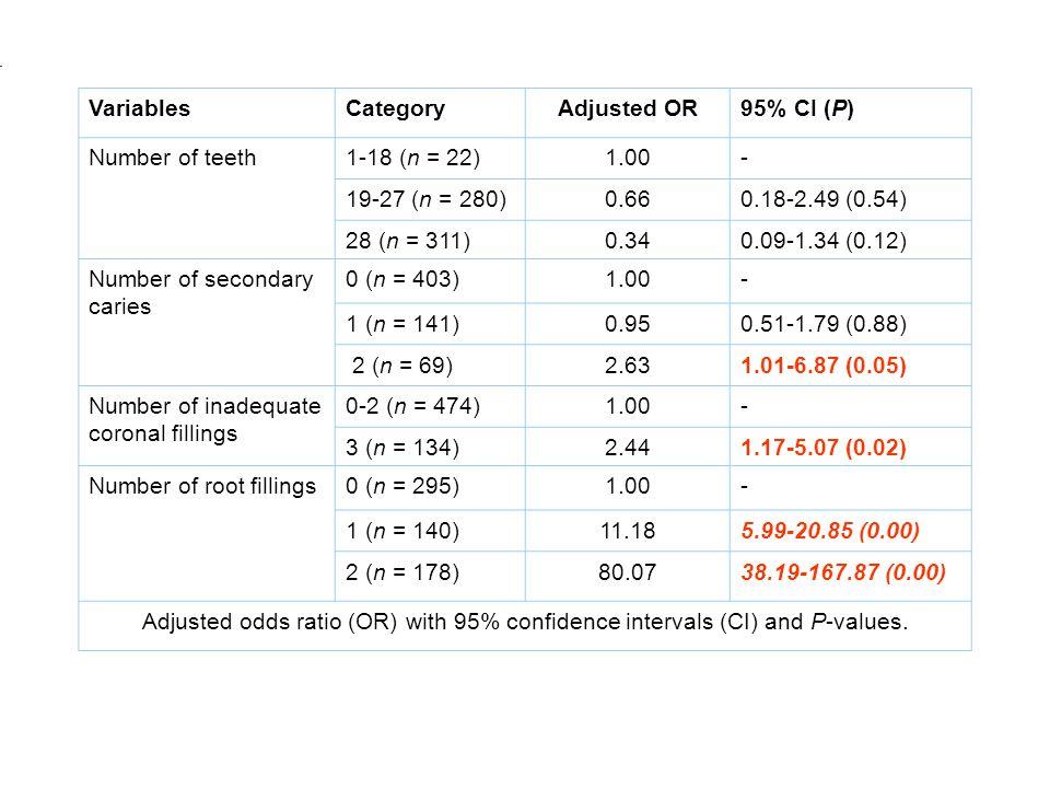 VariablesCategoryAdjusted OR95% CI (P) Number of teeth1-18 (n = 22)1.00- 19-27 (n = 280)0.660.18-2.49 (0.54) 28 (n = 311)0.340.09-1.34 (0.12) Number o