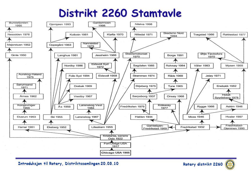 Rotary distrikt 2260 Introduksjon til Rotary, Distriktssamlingen 20.03.10 Distrikt 2260 Stamtavle