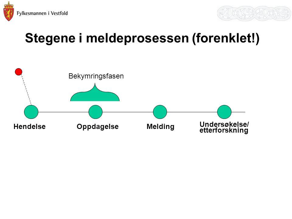 Stegene i meldeprosessen (forenklet!) HendelseOOppdagelseMelding Bekymringsfasen Undersøkelse/ etterforskning